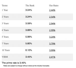 Mortgage Rates Calgary